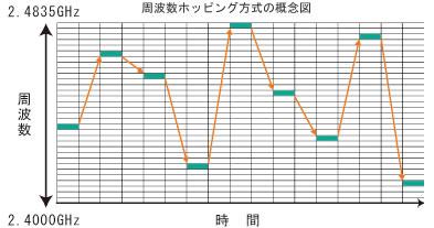周波数ホッピング方式概略図