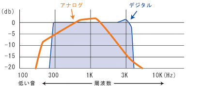 アナログ方式とデジタル方式音声帯域比較グラフ
