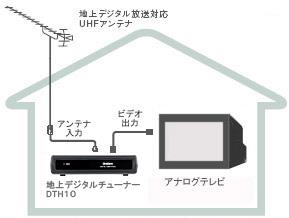 アンテナ接続図