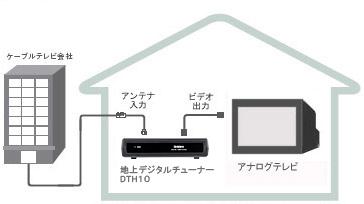 ケーブルテレビ接続図