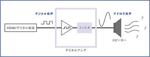 ピュアデジタルサウンドプロセッシングブロック図
