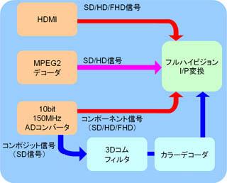 ピュアFHDプロセッシングブロック図